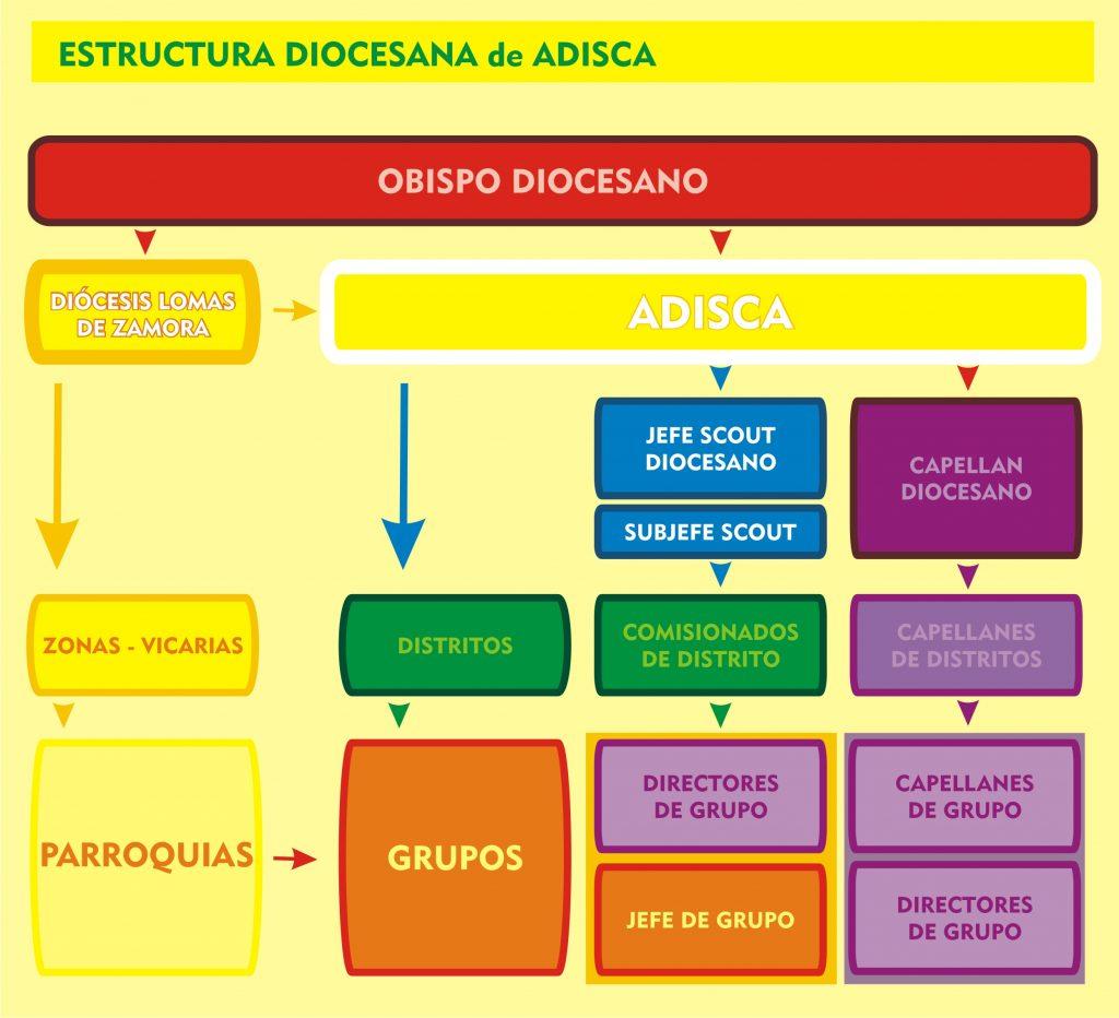 estructura-diocesana